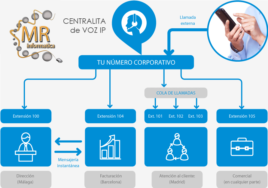 Centralita-de-Voz Montaje Centralita IP